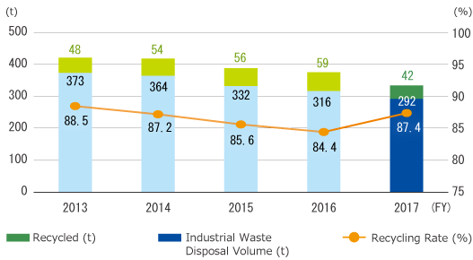 Change in Waste output and recycling rate Graph