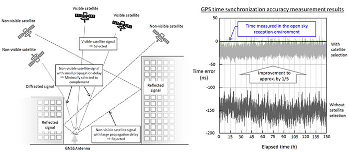 Image of Satellite selection algorithm and GNSS receiver prototype performance test results