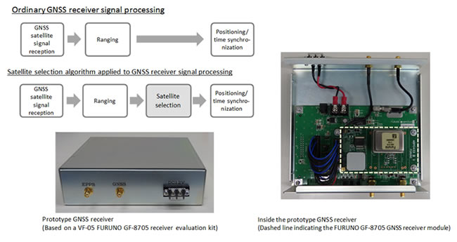 Image of GNSS receiver prototype