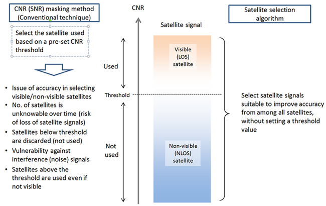 Image of Comparison of satellite selection algorithm and CNR masking
