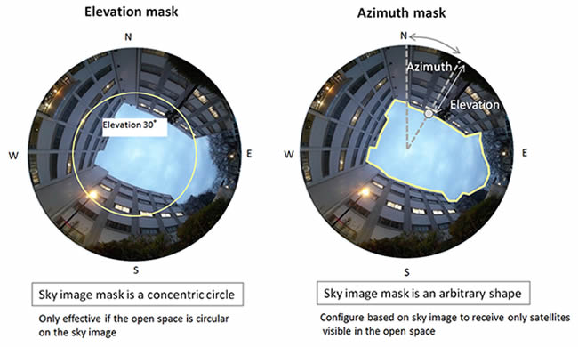 Image of Azimuth mask function