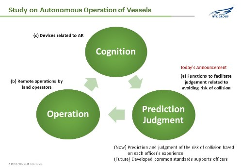 General overview of research activity for autonomous operation of vessels image